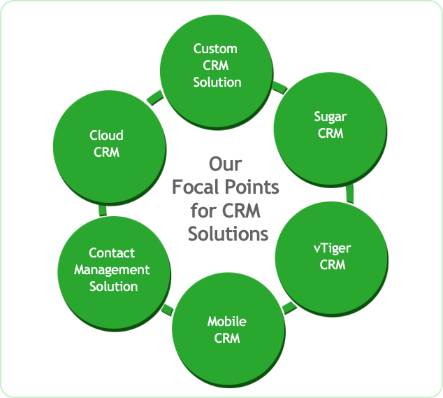 CRM Application development sydney