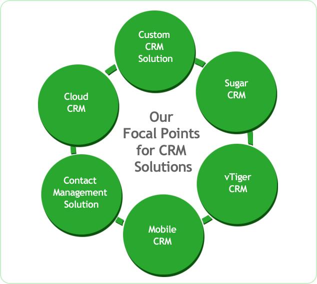 CRM Application development sydney