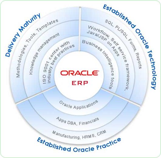 ERP – Oracle development sydney